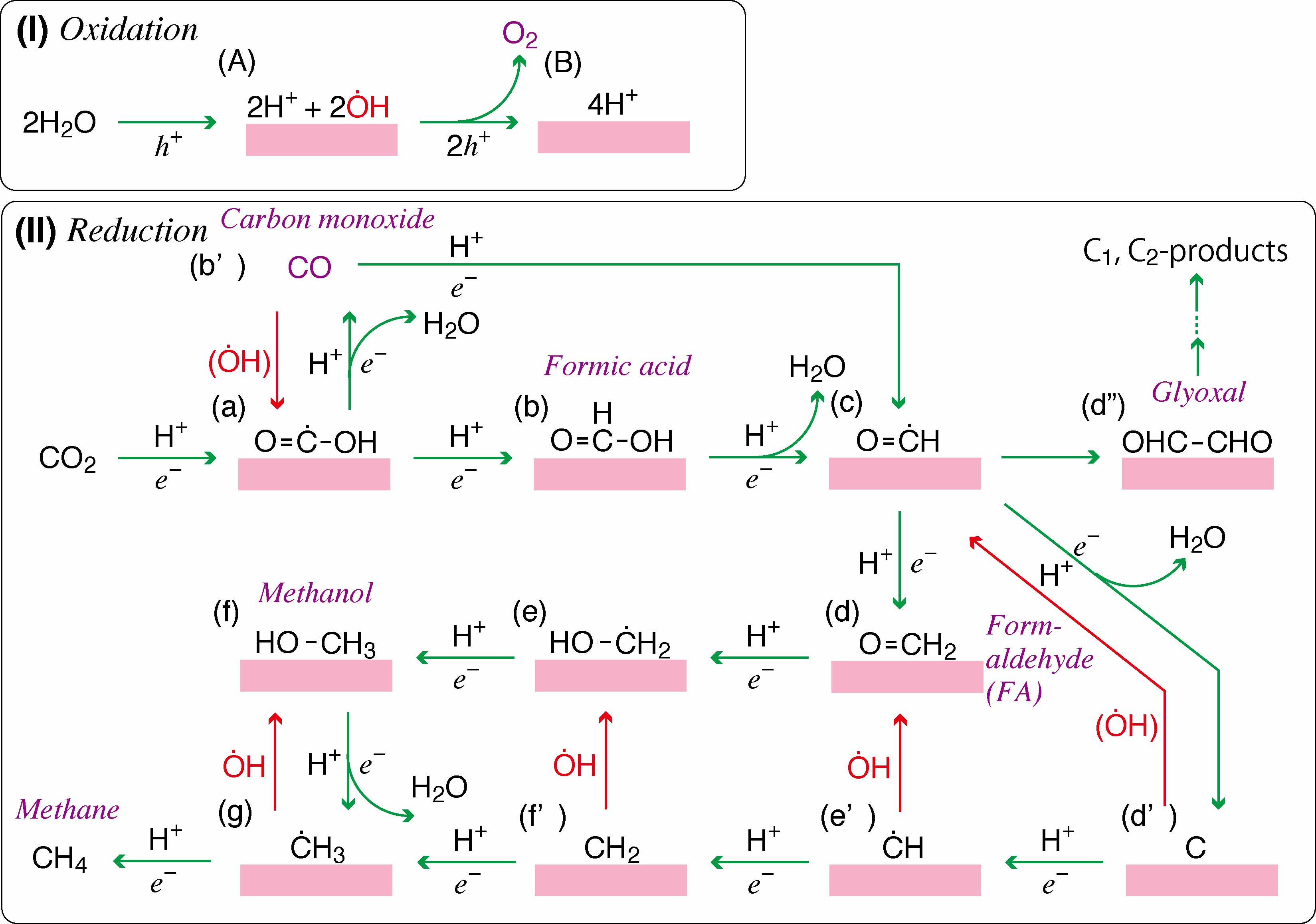 Photoconversion of CO2